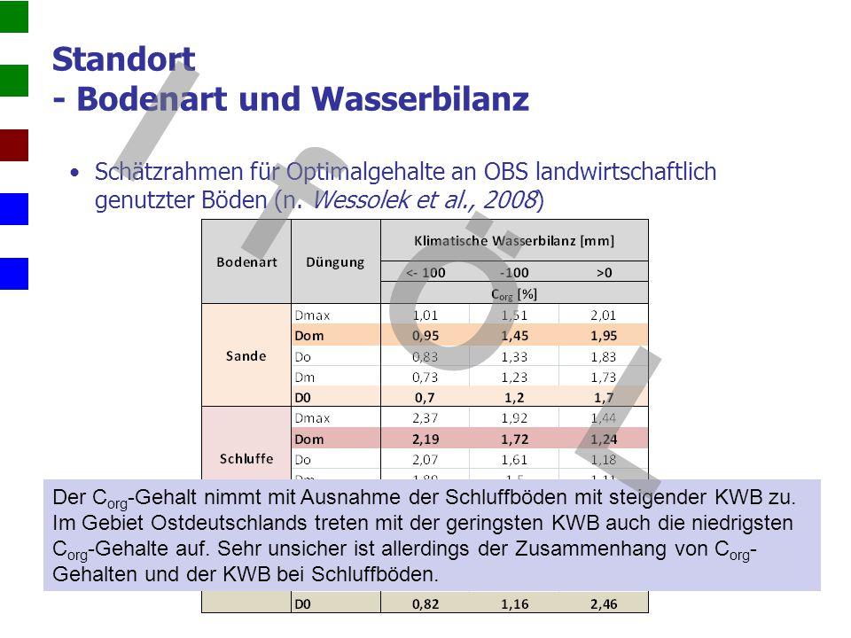 Standort - Bodenart und Wasserbilanz Schätzrahmen für Optimalgehalte an OBS landwirtschaftlich genutzter Böden (n. Wessolek et al., 2008) Der C org -G