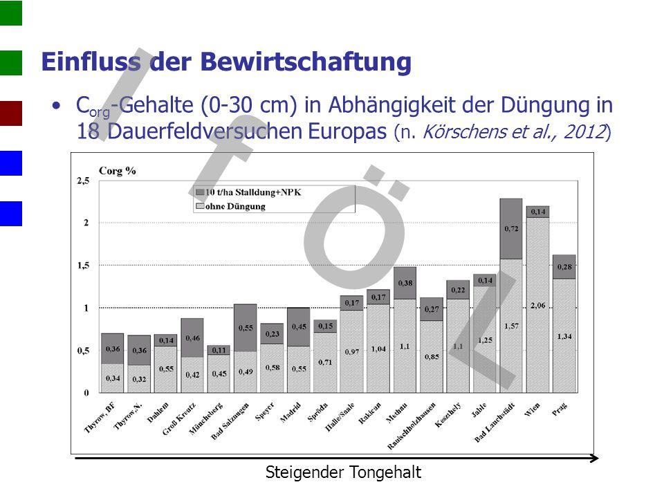 Einfluss der Bewirtschaftung C org -Gehalte (0-30 cm) in Abhängigkeit der Düngung in 18 Dauerfeldversuchen Europas (n. Körschens et al., 2012) Steigen