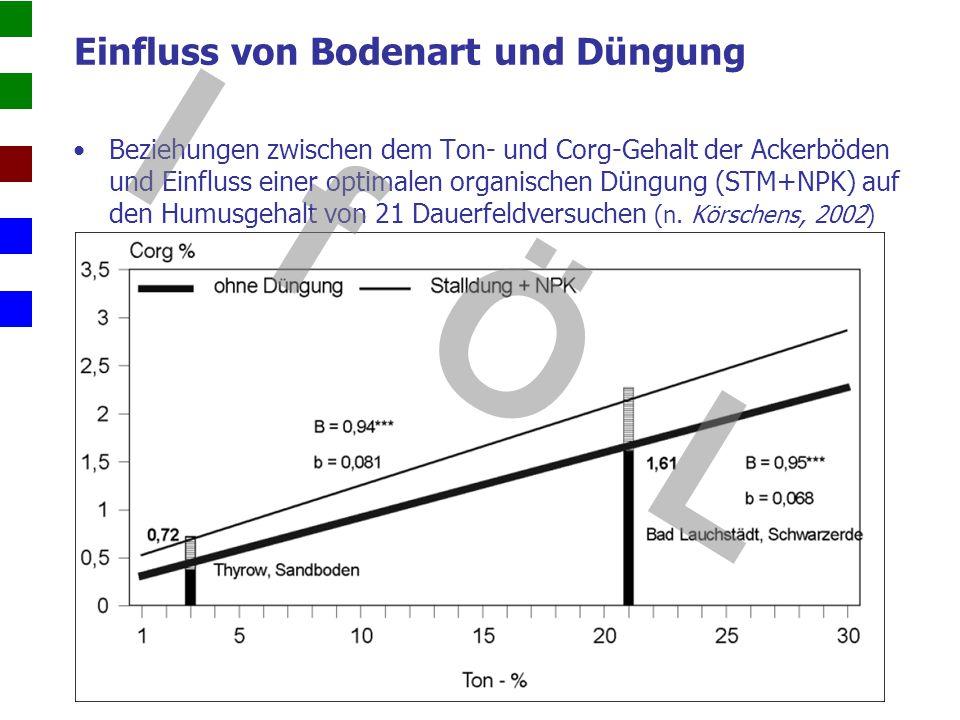 Einfluss von Bodenart und Düngung Beziehungen zwischen dem Ton- und Corg-Gehalt der Ackerböden und Einfluss einer optimalen organischen Düngung (STM+N