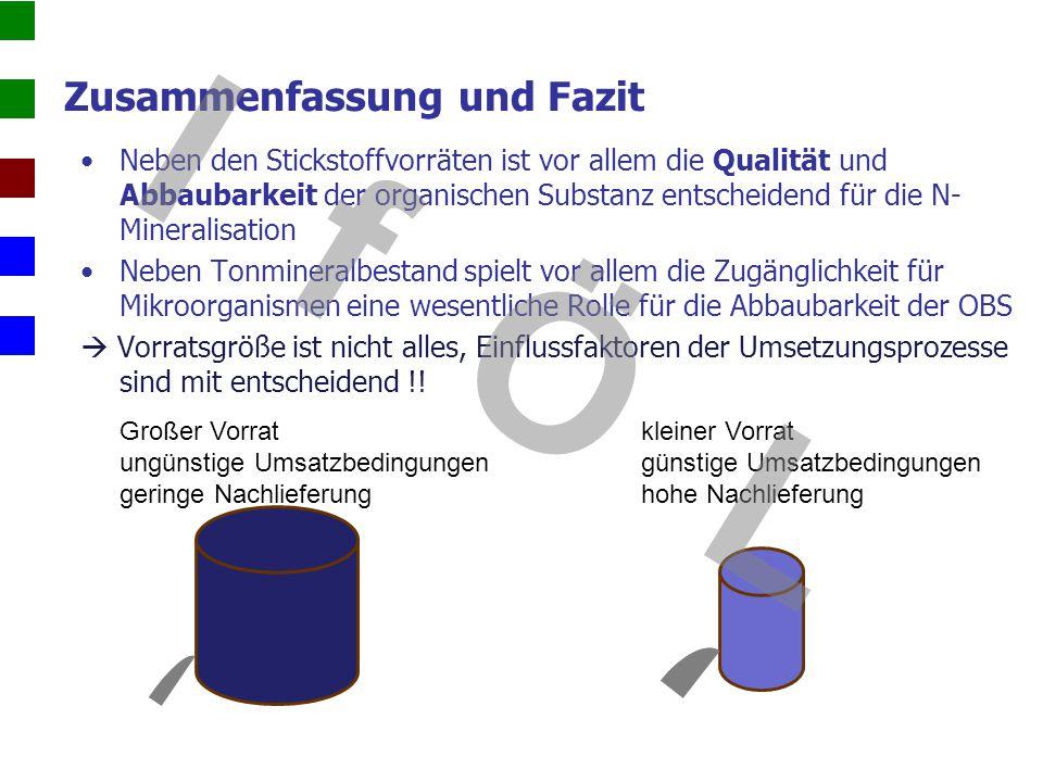 Zusammenfassung und Fazit Neben den Stickstoffvorräten ist vor allem die Qualität und Abbaubarkeit der organischen Substanz entscheidend für die N- Mi