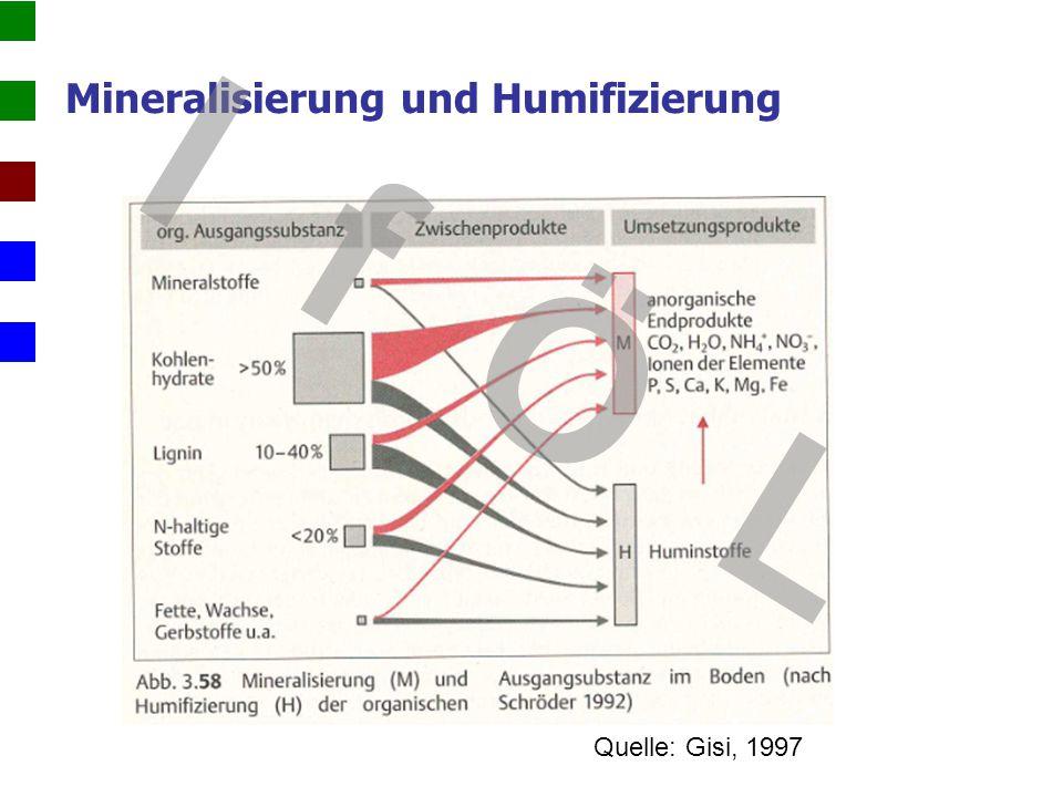 Standort - Bodenart und Wasserbilanz Schätzrahmen für Optimalgehalte an OBS landwirtschaftlich genutzter Böden (n.