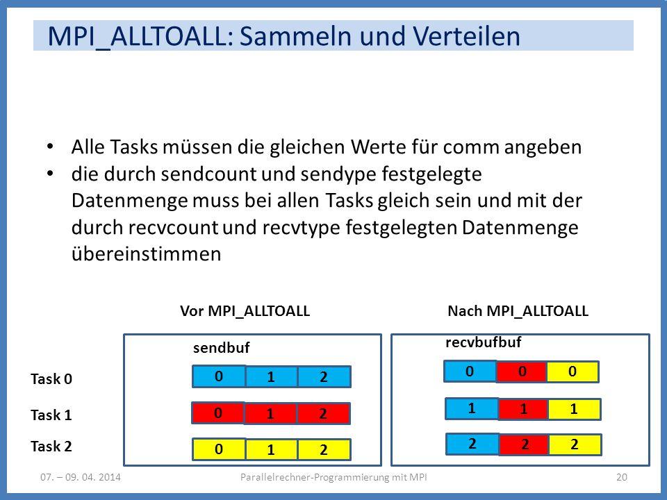 0 MPI_ALLTOALL: Sammeln und Verteilen Parallelrechner-Programmierung mit MPI2007. – 09. 04. 2014 Alle Tasks müssen die gleichen Werte für comm angeben