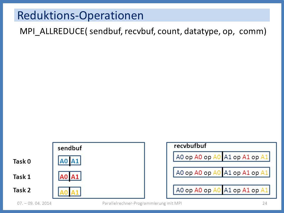 A0 op A0 op A0 A1 op A1 op A1 Reduktions-Operationen Parallelrechner-Programmierung mit MPI2407. – 09. 04. 2014 MPI_ALLREDUCE( sendbuf, recvbuf, count