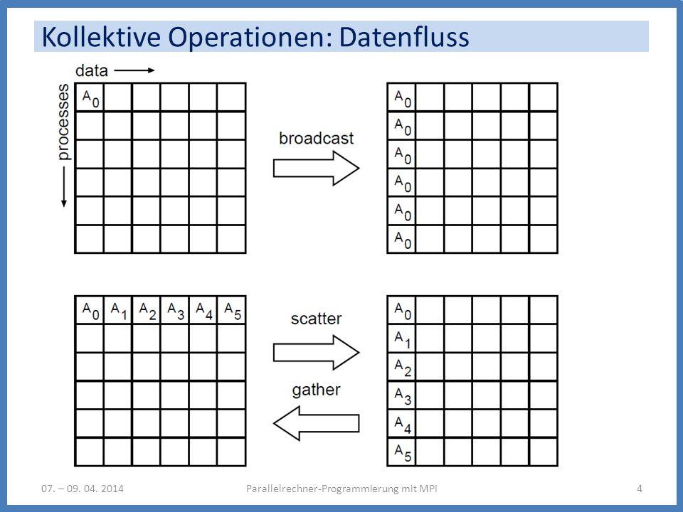 Kollektive Operationen: Datenfluss Parallelrechner-Programmierung mit MPI407. – 09. 04. 2014