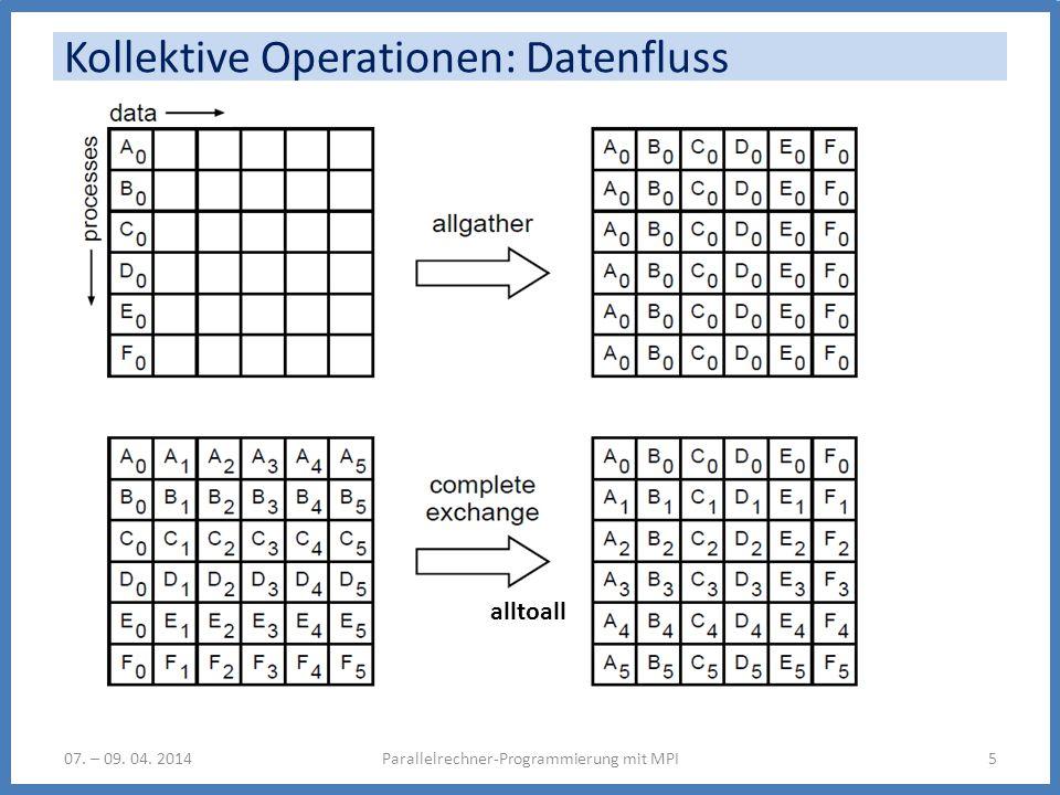 Kollektive Operationen: Datenfluss Parallelrechner-Programmierung mit MPI507. – 09. 04. 2014 alltoall