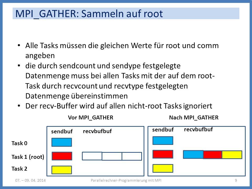 MPI_GATHER: Sammeln auf root Parallelrechner-Programmierung mit MPI907. – 09. 04. 2014 Alle Tasks müssen die gleichen Werte für root und comm angeben
