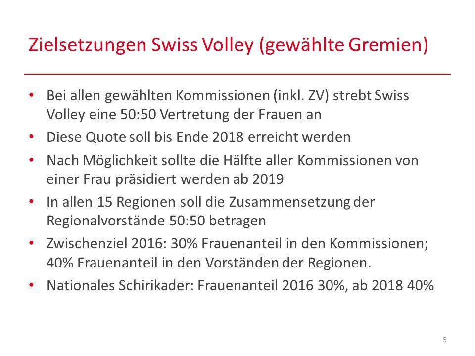 Zielsetzungen Swiss Volley (gewählte Gremien) 5 Bei allen gewählten Kommissionen (inkl.