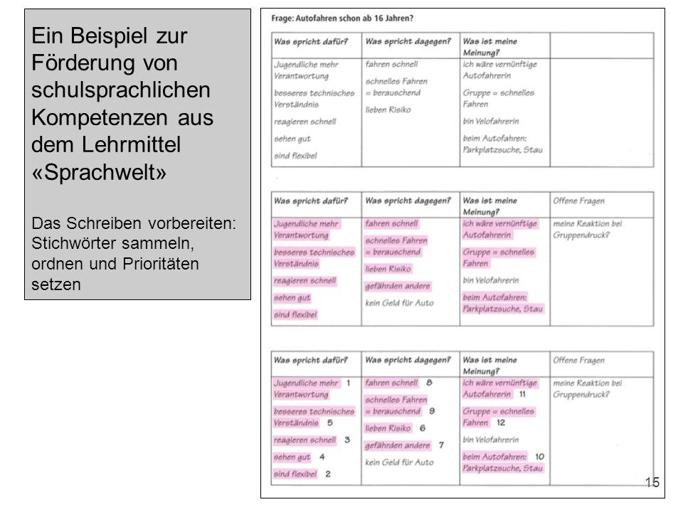 Ein Beispiel zur Förderung von schulsprachlichen Kompetenzen aus dem Lehrmittel «Sprachwelt» Das Schreiben vorbereiten: Stichwörter sammeln, ordnen un
