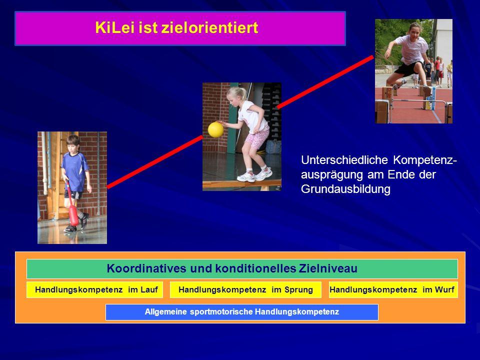 Koordinatives und konditionelles Zielniveau Handlungskompetenz im SprungHandlungskompetenz im WurfHandlungskompetenz im Lauf Allgemeine sportmotorisch