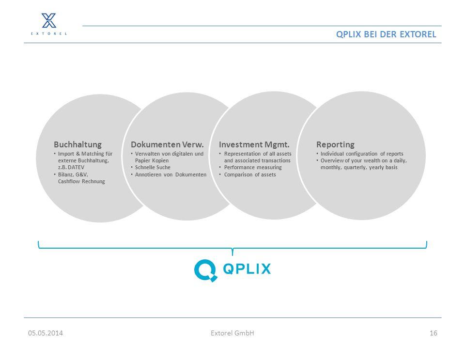 QPLIX BEI DER EXTOREL 05.05.2014Extorel GmbH16 Dokumenten Verw. Verwalten von digitalen und Papier Kopien Schnelle Suche Annotieren von Dokumenten Buc