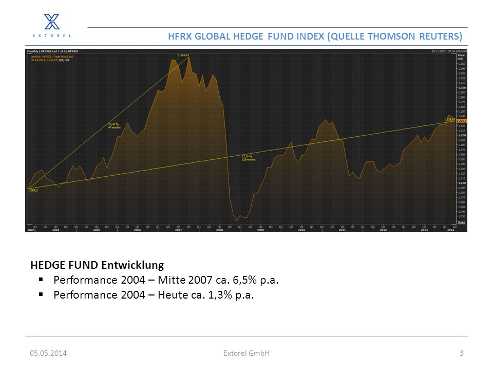 HFRX GLOBAL HEDGE FUND INDEX (QUELLE THOMSON REUTERS) 05.05.2014Extorel GmbH3 HEDGE FUND Entwicklung  Performance 2004 – Mitte 2007 ca. 6,5% p.a.  P