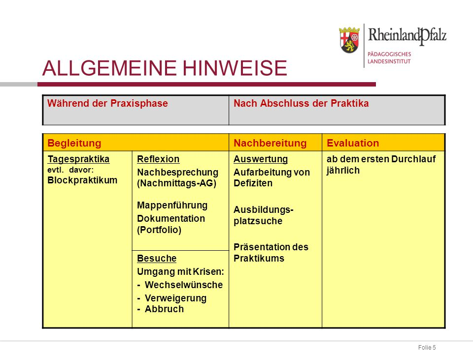 Folie 5 ALLGEMEINE HINWEISE Während der PraxisphaseNach Abschluss der Praktika BegleitungNachbereitungEvaluation Tagespraktika evtl. davor: Blockprakt
