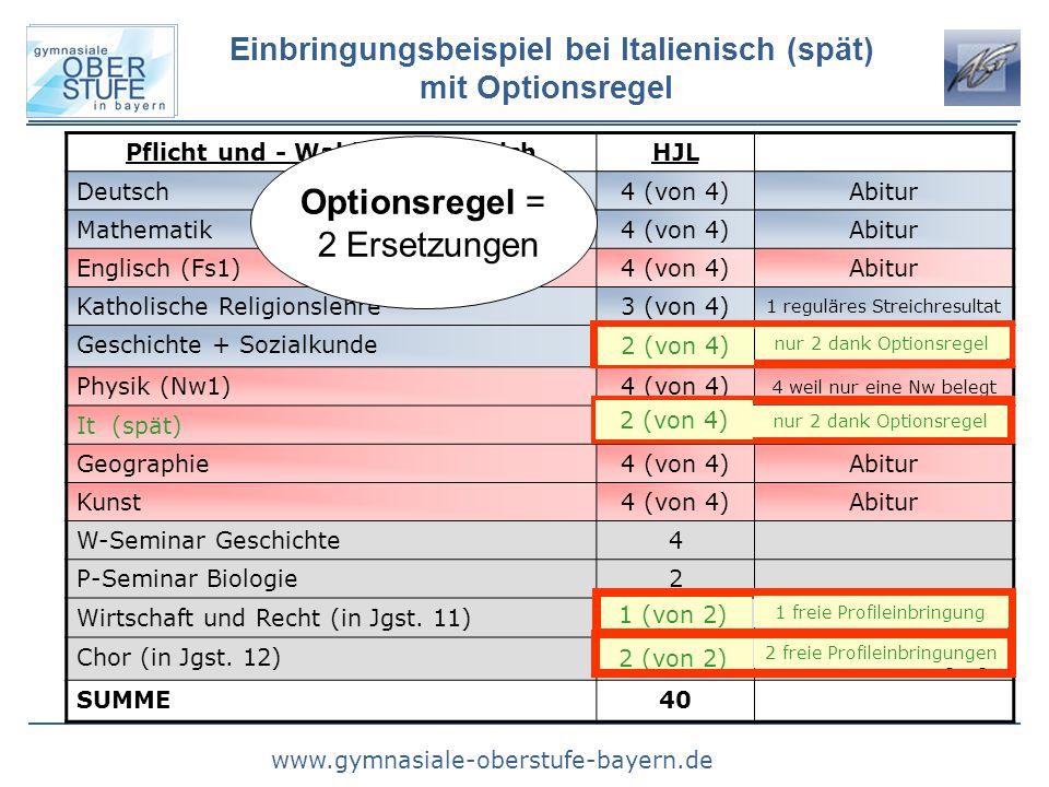 www.gymnasiale-oberstufe-bayern.de Pflicht und - WahlpflichtbereichHJL Deutsch4 (von 4)Abitur Mathematik4 (von 4)Abitur Englisch (Fs1)4 (von 4)Abitur Katholische Religionslehre3 (von 4) 1 reguläres Streichresultat Geschichte + Sozialkunde3 (von 4) Physik (Nw1)4 (von 4) 4 weil nur eine Nw belegt It (spät)3 (von 4) Geographie4 (von 4)Abitur Kunst4 (von 4)Abitur W-Seminar Geschichte4 P-Seminar Biologie2 Wirtschaft und Recht (in Jgst.