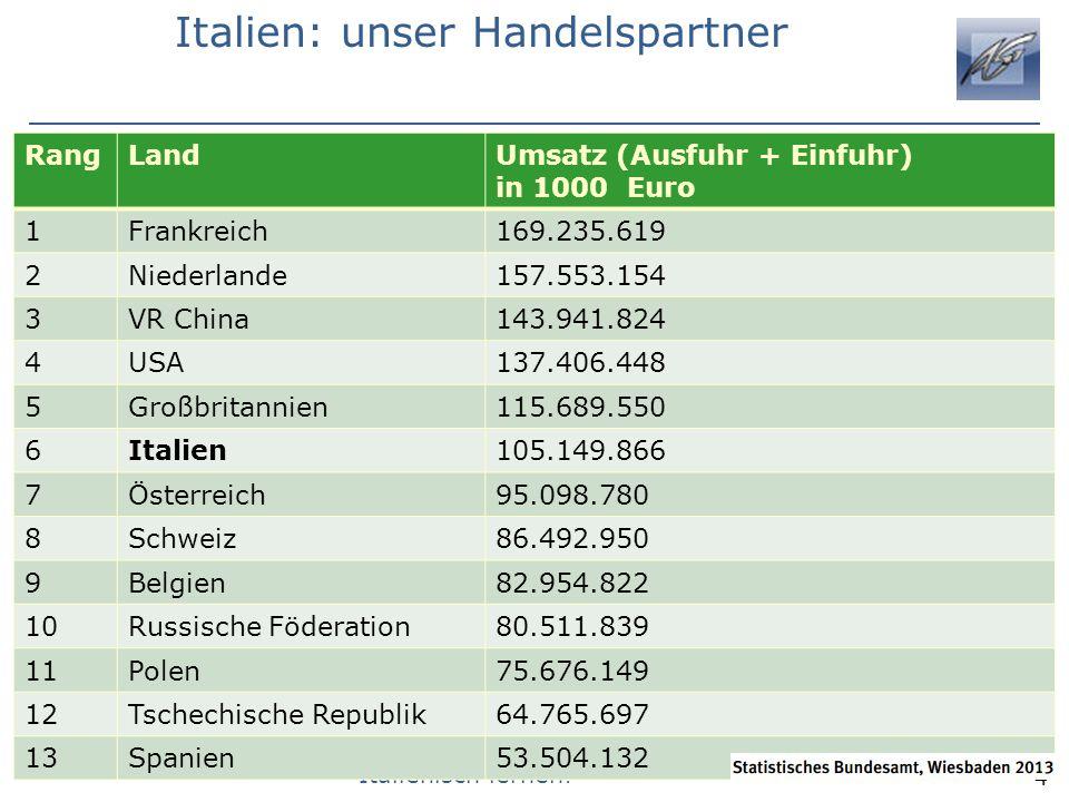 Italienisch lernen! Italien: unser Handelspartner RangLandUmsatz (Ausfuhr + Einfuhr) in 1000 Euro 1Frankreich169.235.619 2Niederlande157.553.154 3VR C