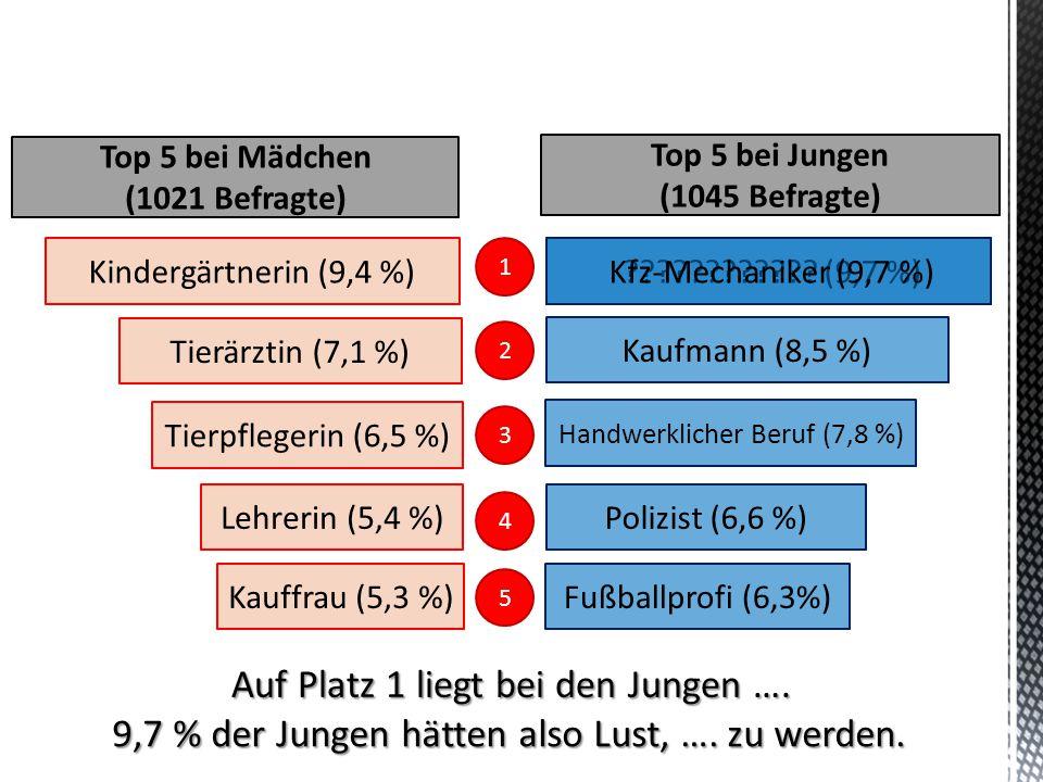 Auf Platz 1 liegt bei den Jungen …. 9,7 % der Jungen hätten also Lust, …. zu werden. Tierärztin (7,1 %) Tierpflegerin (6,5 %) Lehrerin (5,4 %) Kauffra