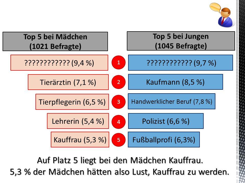 Auf Platz 5 liegt bei den Mädchen Kauffrau. 5,3 % der Mädchen hätten also Lust, Kauffrau zu werden. ???????????? (9,4 %) Tierärztin (7,1 %) Tierpflege