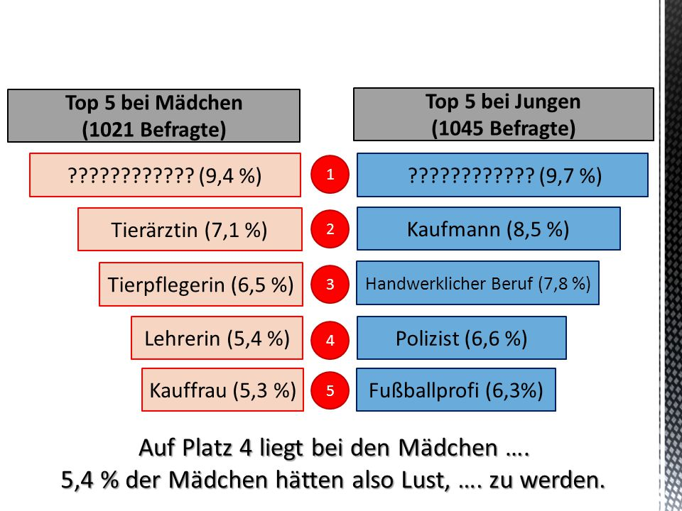 Auf Platz 4 liegt bei den Mädchen …. 5,4 % der Mädchen hätten also Lust, …. zu werden. ???????????? (9,4 %) Tierärztin (7,1 %) Tierpflegerin (6,5 %) L