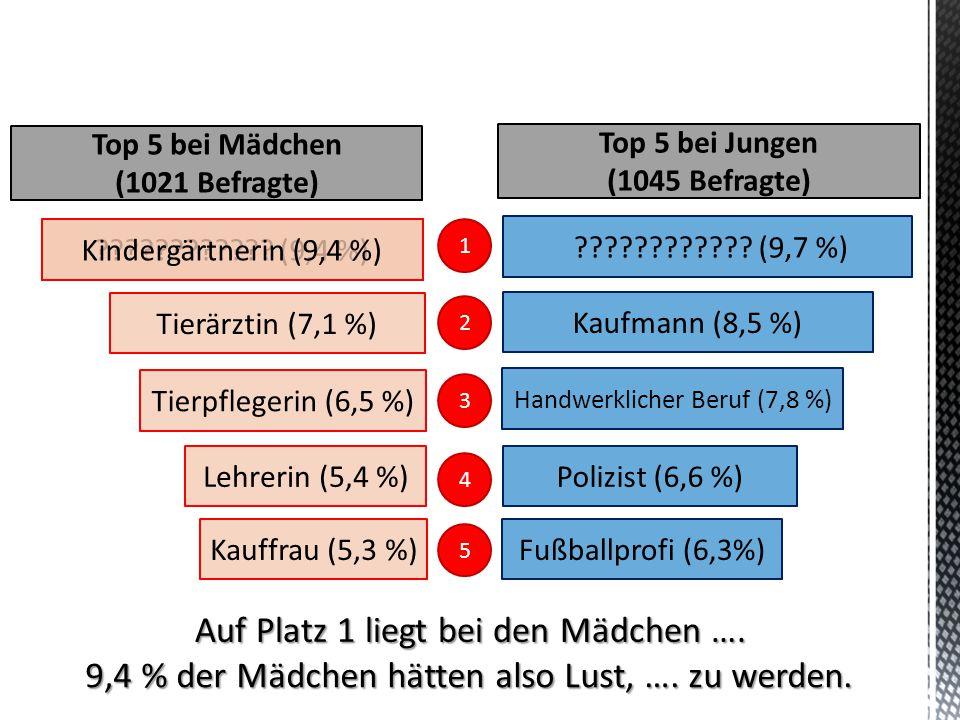 Auf Platz 1 liegt bei den Mädchen …. 9,4 % der Mädchen hätten also Lust, …. zu werden. ???????????? (9,4 %) Tierärztin (7,1 %) Tierpflegerin (6,5 %) L