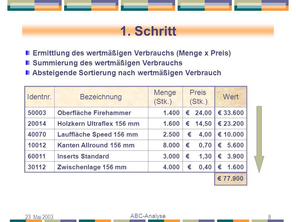 23. Mai 2003 ABC-Analyse 8 1. Schritt Absteigende Sortierung nach wertmäßigen Verbrauch Identnr.Bezeichnung Menge (Stk.) Preis (Stk.) 10012Kanten Allr