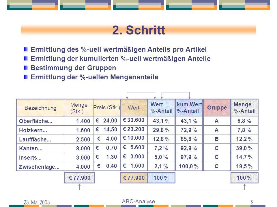 23. Mai 2003 ABC-Analyse 9 2. Schritt € 77.900 Wert € 0,40 4.000Zwischenlage... € 1,30 3.000Inserts... € 0,70 8.000Kanten... € 4,00 2.500Lauffläche...