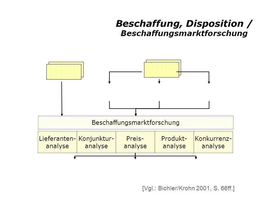 Beschaffung, Disposition / Beschaffungsmarktforschung Beschaffungsmarktforschung Lieferanten- analyse Preis- analyse Konjunktur- analyse Produkt- analyse Konkurrenz- analyse [Vgl.: Bichler/Krohn 2001, S.