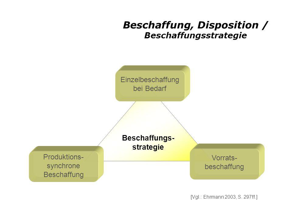 Beschaffung, Disposition / Beschaffungsstrategie Beschaffungs- strategie Einzelbeschaffung bei Bedarf Produktions- synchrone Beschaffung Vorrats- beschaffung [Vgl.: Ehrmann 2003, S.