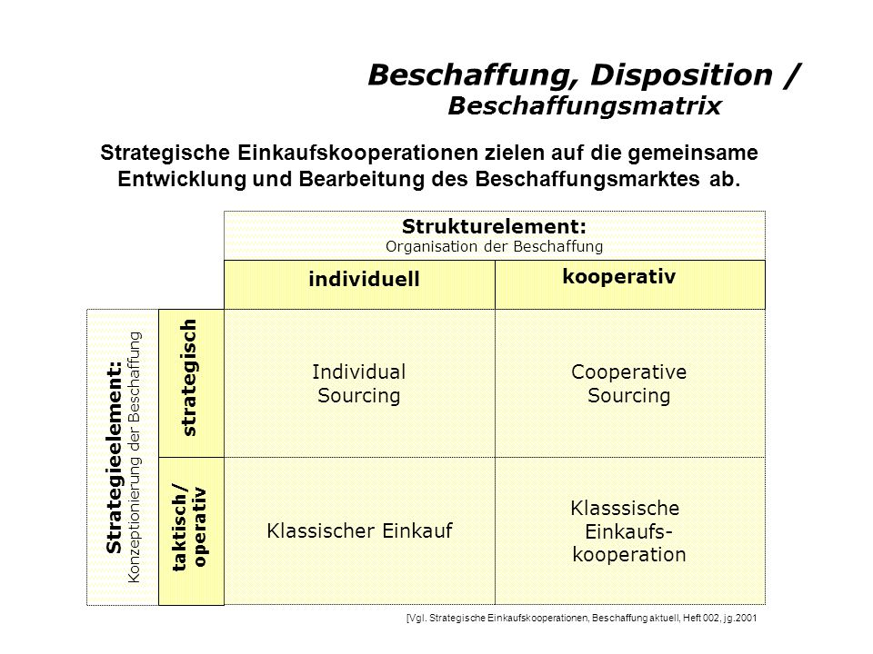 Beschaffung, Disposition / Beschaffungsquellen Beschaffungs- quellen Global Sourcing Single Sourcing Modular Sourcing
