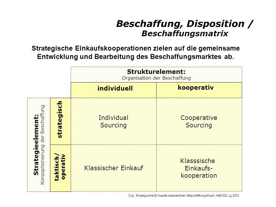 Beschaffung, Disposition / Beschaffungsmatrix Strategische Einkaufskooperationen zielen auf die gemeinsame Entwicklung und Bearbeitung des Beschaffungsmarktes ab.