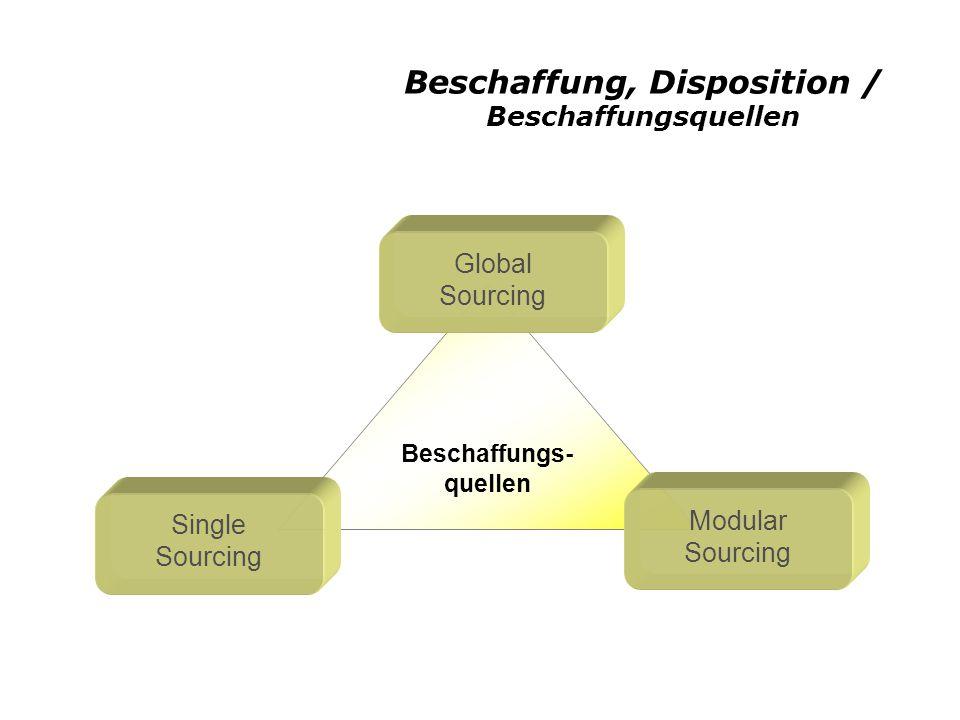 Beschaffung, Disposition / Beschaffungsquellen Beschaffungs- quellen Global Sourcing Single Sourcing Modular Sourcing