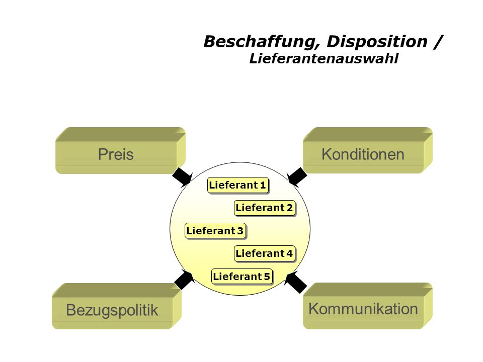 Beschaffung, Disposition / Dispositionsverfahren Dispositions- Verfahren Auftragsgesteuerte Disposition Einzelbedarfs- disposition Sammelbedarfs- disposition Plangesteuerte Disposition Verbrauchsgesteuerte Disposition Bestellpunkt- verfahren Bestellrhythmus- verfahren [Vgl.: Hartmann 2002, Seite 344]