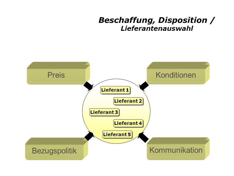 Beschaffung, Disposition / Lieferantenauswahl Konditionen Preis Kommunikation Bezugspolitik Lieferant 1 Lieferant 2 Lieferant 3 Lieferant 4 Lieferant 5