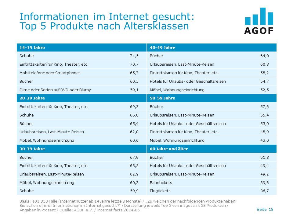 """Seite 18 Informationen im Internet gesucht: Top 5 Produkte nach Altersklassen Basis: 101.330 Fälle (Internetnutzer ab 14 Jahre letzte 3 Monate) / """"Zu"""