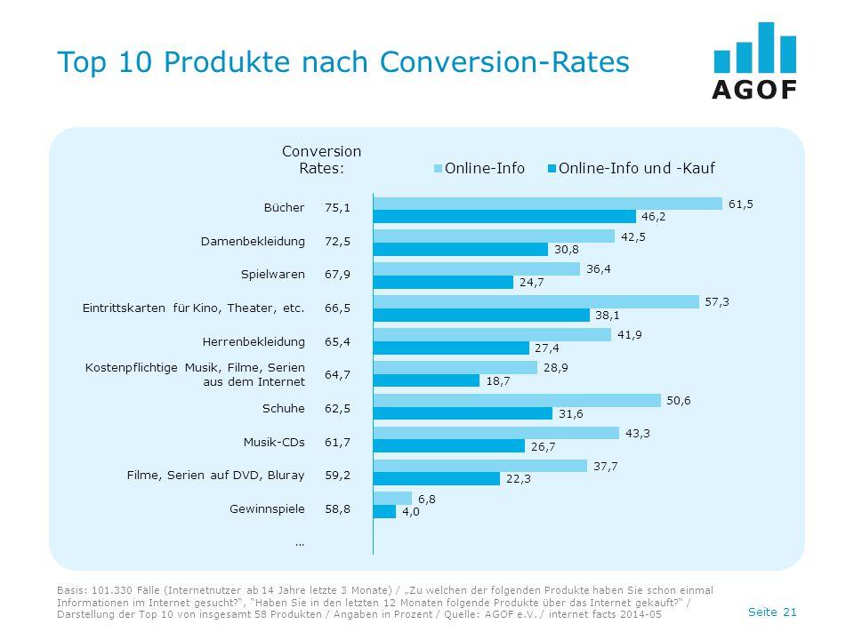 """Seite 21 Top 10 Produkte nach Conversion-Rates Basis: 101.330 Fälle (Internetnutzer ab 14 Jahre letzte 3 Monate) / """"Zu welchen der folgenden Produkte"""