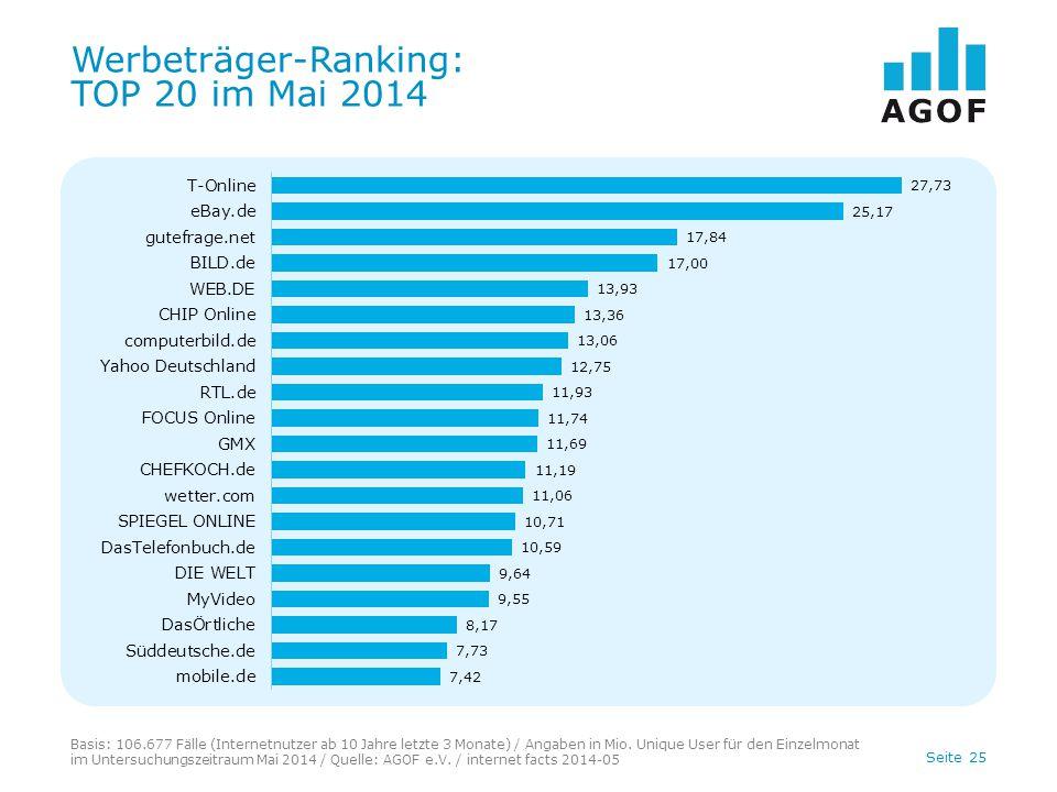 Seite 25 Werbeträger-Ranking: TOP 20 im Mai 2014 Basis: 106.677 Fälle (Internetnutzer ab 10 Jahre letzte 3 Monate) / Angaben in Mio. Unique User für d