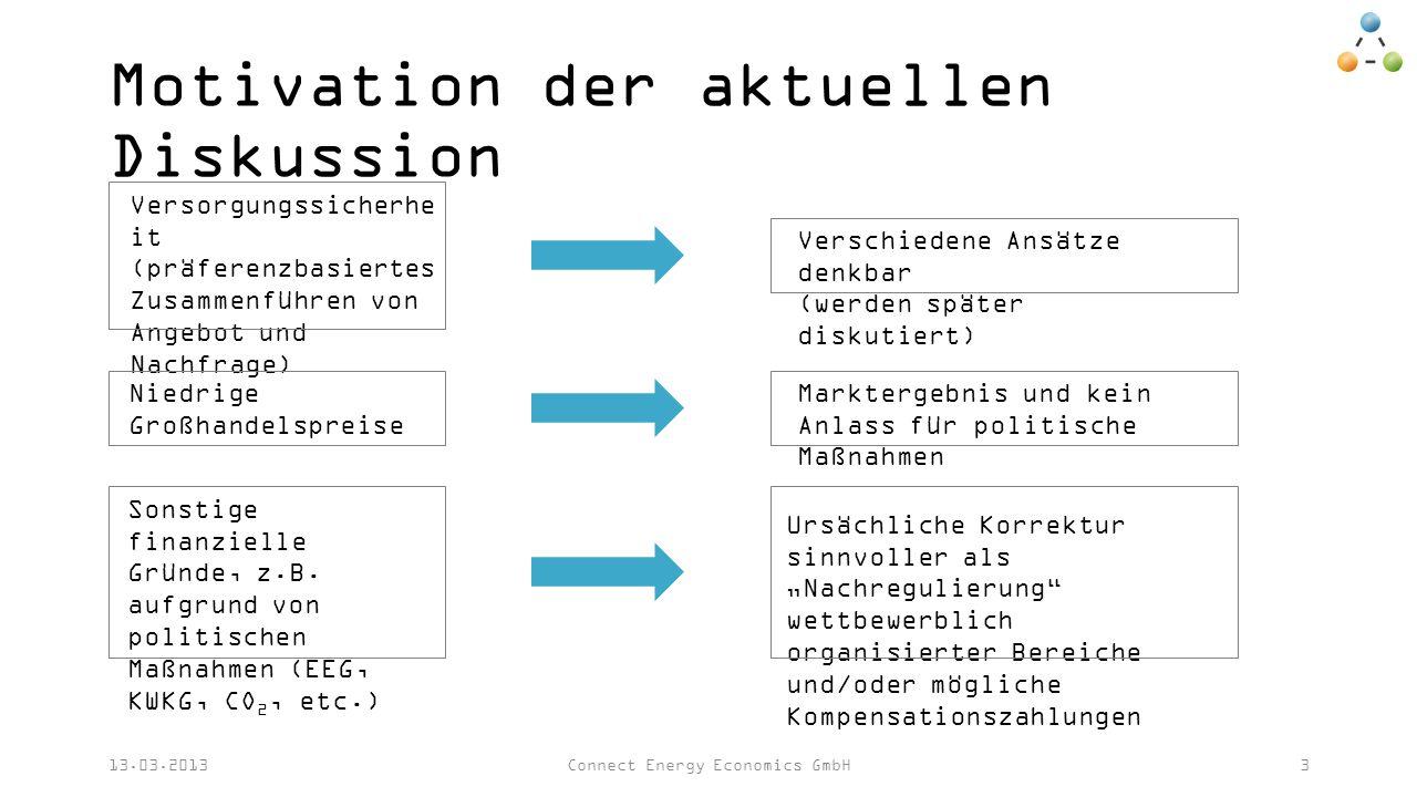 Motivation der aktuellen Diskussion 13.03.2013Connect Energy Economics GmbH3 Versorgungssicherhe it (präferenzbasiertes Zusammenführen von Angebot und Nachfrage) Niedrige Großhandelspreise Sonstige finanzielle Gründe, z.B.