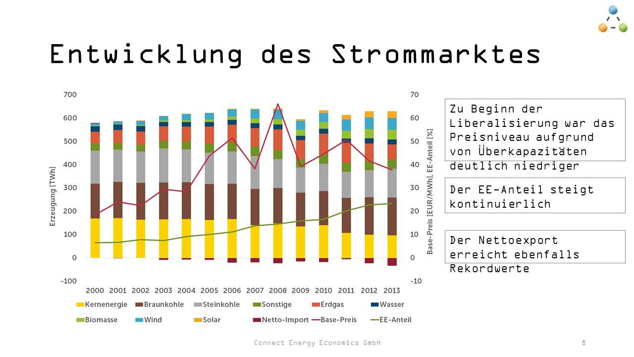 Entwicklung des Strommarktes Connect Energy Economics GmbH8 Zu Beginn der Liberalisierung war das Preisniveau aufgrund von Überkapazitäten deutlich niedriger Der EE-Anteil steigt kontinuierlich Der Nettoexport erreicht ebenfalls Rekordwerte
