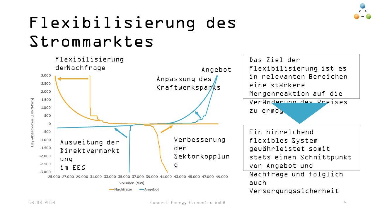Nachfrage Angebot Flexibilisierung des Strommarktes 13.03.2013Connect Energy Economics GmbH9 Anpassung des Kraftwerksparks Ausweitung der Direktvermarkt ung im EEG Verbesserung der Sektorkopplun g Flexibilisierung der Das Ziel der Flexibilisierung ist es in relevanten Bereichen eine stärkere Mengenreaktion auf die Veränderung des Preises zu ermöglichen Ein hinreichend flexibles System gewährleistet somit stets einen Schnittpunkt von Angebot und Nachfrage und folglich auch Versorgungssicherheit