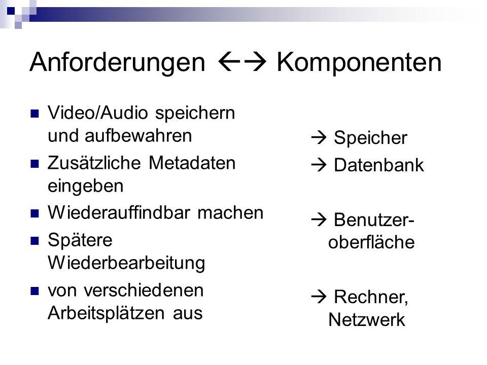 Anforderungen  Komponenten Video/Audio speichern und aufbewahren Zusätzliche Metadaten eingeben Wiederauffindbar machen Spätere Wiederbearbeitung von verschiedenen Arbeitsplätzen aus  Speicher  Datenbank  Benutzer- oberfläche  Rechner, Netzwerk