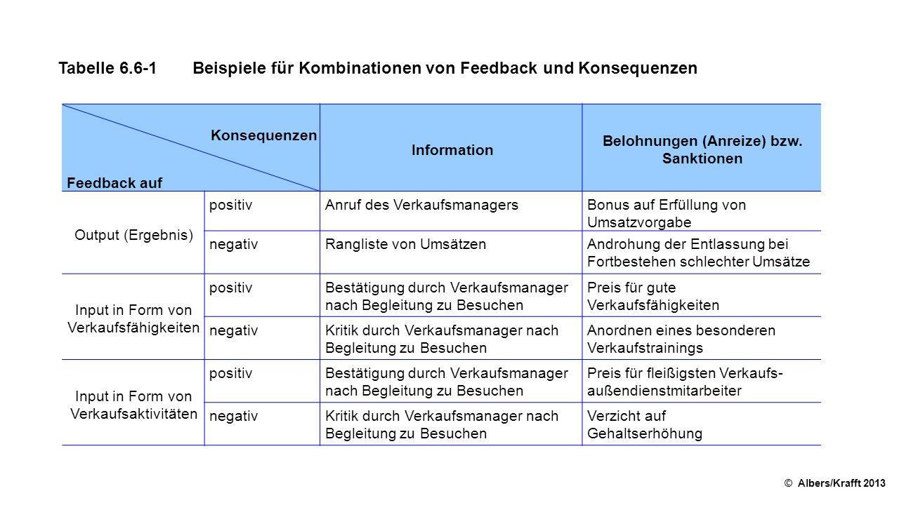 Tabelle 6.6-1Beispiele für Kombinationen von Feedback und Konsequenzen © Albers/Krafft 2013 Konsequenzen Information Belohnungen (Anreize) bzw.