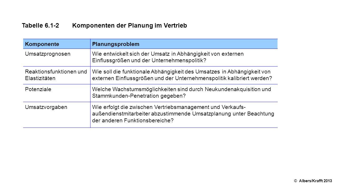Tabelle 6.1-2Komponenten der Planung im Vertrieb © Albers/Krafft 2013 KomponentePlanungsproblem UmsatzprognosenWie entwickelt sich der Umsatz in Abhängigkeit von externen Einflussgrößen und der Unternehmenspolitik.