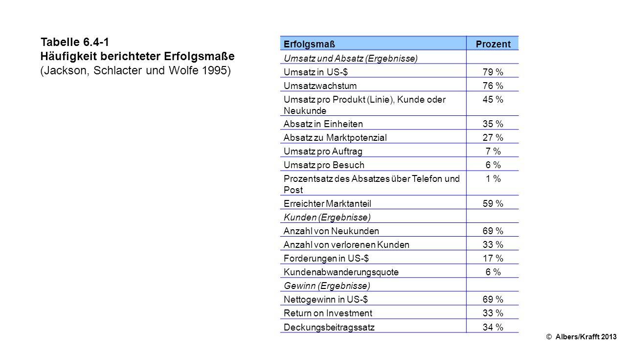 Tabelle 6.4-1 Häufigkeit berichteter Erfolgsmaße (Jackson, Schlacter und Wolfe 1995) © Albers/Krafft 2013 ErfolgsmaßProzent Umsatz und Absatz (Ergebnisse) Umsatz in US-$79 % Umsatzwachstum76 % Umsatz pro Produkt (Linie), Kunde oder Neukunde 45 % Absatz in Einheiten35 % Absatz zu Marktpotenzial27 % Umsatz pro Auftrag7 % Umsatz pro Besuch6 % Prozentsatz des Absatzes über Telefon und Post 1 % Erreichter Marktanteil59 % Kunden (Ergebnisse) Anzahl von Neukunden69 % Anzahl von verlorenen Kunden33 % Forderungen in US-$17 % Kundenabwanderungsquote6 % Gewinn (Ergebnisse) Nettogewinn in US-$69 % Return on Investment33 % Deckungsbeitragssatz34 %