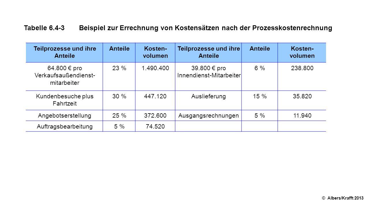 Tabelle 6.4-3Beispiel zur Errechnung von Kostensätzen nach der Prozesskostenrechnung © Albers/Krafft 2013 Teilprozesse und ihre Anteile AnteileKosten- volumen Teilprozesse und ihre Anteile AnteileKosten- volumen 64.800 € pro Verkaufsaußendienst- mitarbeiter 23 %1.490.40039.800 € pro Innendienst-Mitarbeiter 6 %238.800 Kundenbesuche plus Fahrtzeit 30 %447.120Auslieferung15 %35.820 Angebotserstellung25 %372.600Ausgangsrechnungen5 %11.940 Auftragsbearbeitung5 %74.520