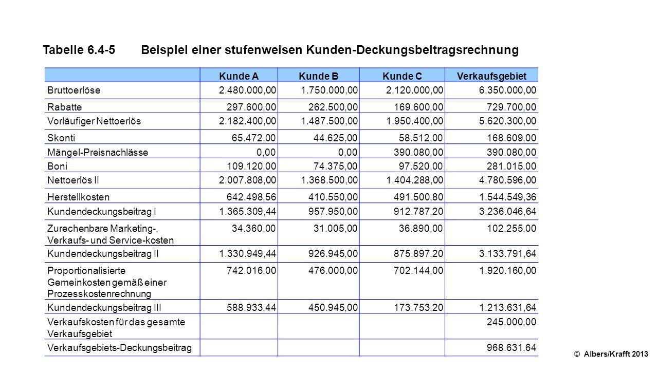 Tabelle 6.4-5Beispiel einer stufenweisen Kunden-Deckungsbeitragsrechnung © Albers/Krafft 2013 Kunde AKunde BKunde CVerkaufsgebiet Bruttoerlöse2.480.000,001.750.000,002.120.000,006.350.000,00 Rabatte297.600,00262.500,00169.600,00729.700,00 Vorläufiger Nettoerlös2.182.400,001.487.500,001.950.400,005.620.300,00 Skonti65.472,0044.625,0058.512,00168.609,00 Mängel-Preisnachlässe0,00 390.080,00 Boni109.120,0074.375,0097.520,00281.015,00 Nettoerlös II2.007.808,001.368.500,001.404.288,004.780.596,00 Herstellkosten642.498,56410.550,00491.500,801.544.549,36 Kundendeckungsbeitrag I1.365.309,44957.950,00912.787,203.236.046,64 Zurechenbare Marketing-, Verkaufs- und Service-kosten 34.360,0031.005,0036.890,00102.255,00 Kundendeckungsbeitrag II1.330.949,44926.945,00875.897,203.133.791,64 Proportionalisierte Gemeinkosten gemäß einer Prozesskostenrechnung 742.016,00476.000,00702.144,001.920.160,00 Kundendeckungsbeitrag III588.933,44450.945,00173.753,201.213.631,64 Verkaufskosten für das gesamte Verkaufsgebiet 245.000,00 Verkaufsgebiets-Deckungsbeitrag 968.631,64