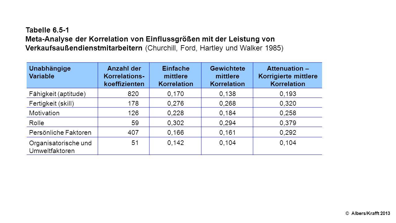 Tabelle 6.5-1 Meta-Analyse der Korrelation von Einflussgrößen mit der Leistung von Verkaufsaußendienstmitarbeitern (Churchill, Ford, Hartley und Walker 1985) © Albers/Krafft 2013 Unabhängige Variable Anzahl der Korrelations- koeffizienten Einfache mittlere Korrelation Gewichtete mittlere Korrelation Attenuation – Korrigierte mittlere Korrelation Fähigkeit (aptitude)8200,1700,1380,193 Fertigkeit (skill)1780,2760,2680,320 Motivation1260,2280,1840,258 Rolle590,3020,2940,379 Persönliche Faktoren4070,1660,1610,292 Organisatorische und Umweltfaktoren 510,1420,104