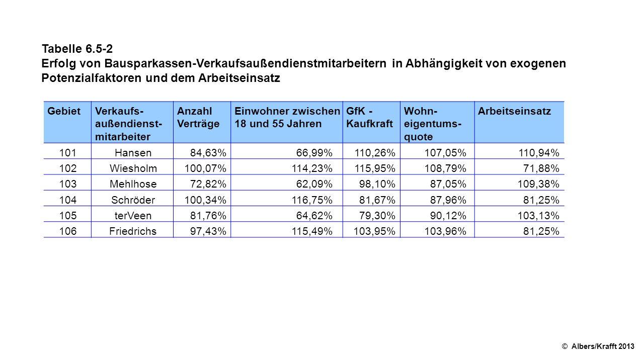 Tabelle 6.5-2 Erfolg von Bausparkassen-Verkaufsaußendienstmitarbeitern in Abhängigkeit von exogenen Potenzialfaktoren und dem Arbeitseinsatz © Albers/Krafft 2013 GebietVerkaufs- außendienst mitarbeiter Anzahl Verträge Einwohner zwischen 18 und 55 Jahren GfK - Kaufkraft Wohn- eigentums quote Arbeitseinsatz 101Hansen84,63%66,99%110,26%107,05%110,94% 102Wiesholm100,07%114,23%115,95%108,79%71,88% 103Mehlhose72,82%62,09%98,10%87,05%109,38% 104Schröder100,34%116,75%81,67%87,96%81,25% 105terVeen81,76%64,62%79,30%90,12%103,13% 106Friedrichs97,43%115,49%103,95%103,96%81,25%