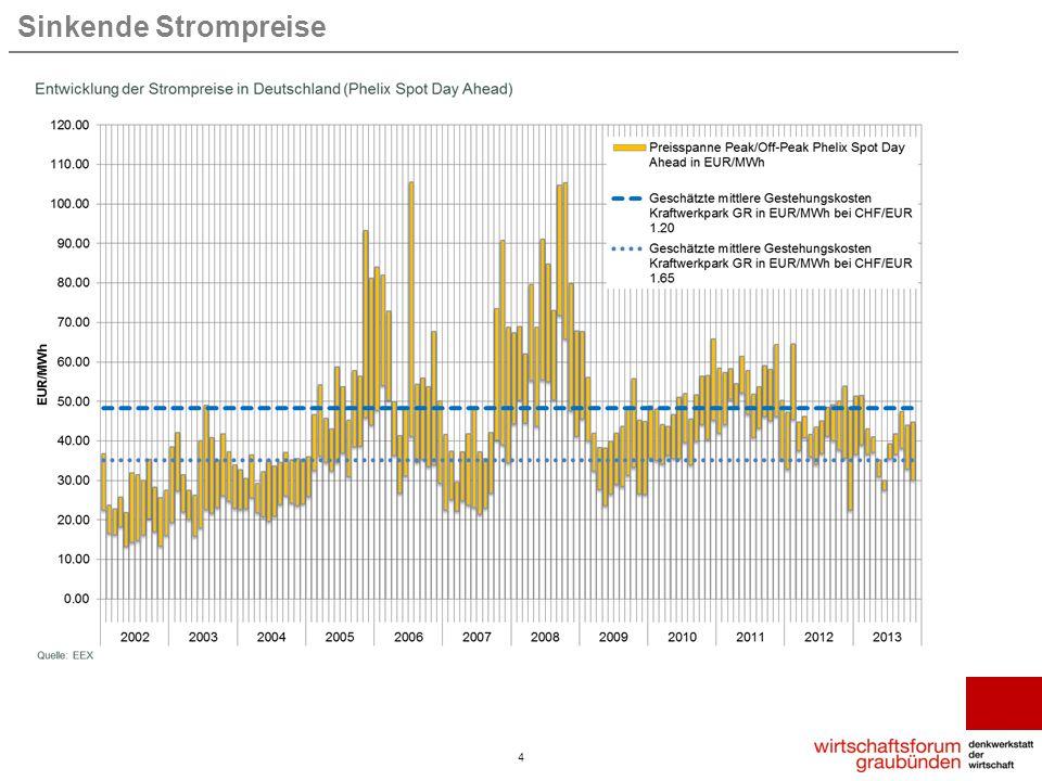 Mehrere Ursachen für sinkende Strompreise 5