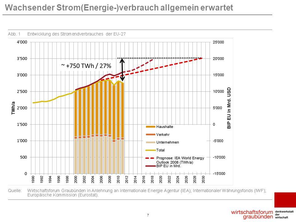 Wachsender Strom(Energie-)verbrauch allgemein erwartet 7