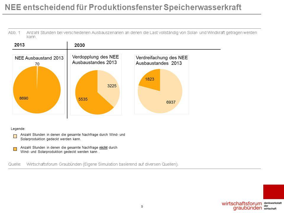 NEE entscheidend für Produktionsfenster Speicherwasserkraft 9