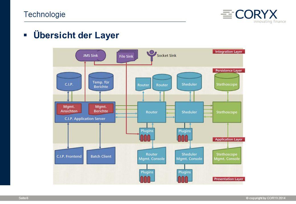 © copyright by CORYX 2014 Seite 6 Technologie  Übersicht der Layer