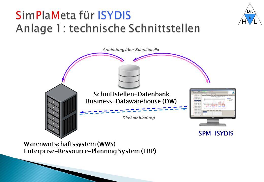 Warenwirtschaftssystem (WWS) Enterprise-Ressource-Planning System (ERP) SPM-ISYDIS Schnittstellen-Datenbank Business-Datawarehouse (DW) Anbindung über